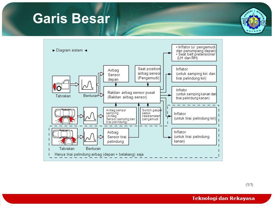 Teknologi dan Rekayasa (1/1) Garis Besar Tipe Diagram sistem Tabrakan Benturan Airbag Sensor depan Seat position airbag sensor (Pengemudi) Rakitan air