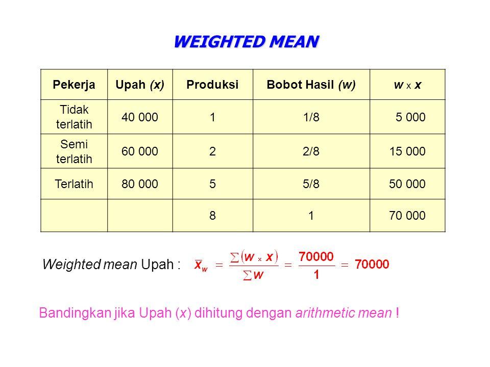 WEIGHTED MEAN PekerjaUpah (x)ProduksiBobot Hasil (w)w x x Tidak terlatih 40 00011/8 5 000 Semi terlatih 60 00022/815 000 Terlatih80 00055/850 000 8170 000 Bandingkan jika Upah (x) dihitung dengan arithmetic mean .