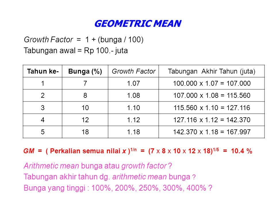 MEDIAN  Urutan data untuk n = 7 (ganjil) : x1x1 x2x2 x3x3 x4x4 x5x5 x6x6 x7x7 4.24.34.74.85.05.19.0  Urutan data untuk n = 10 (genap) : x1x1 x2x2 x3x3 x4x4 x5x5 x6x6 x7x7 x8x8 x9x9 x 10 578891112141622