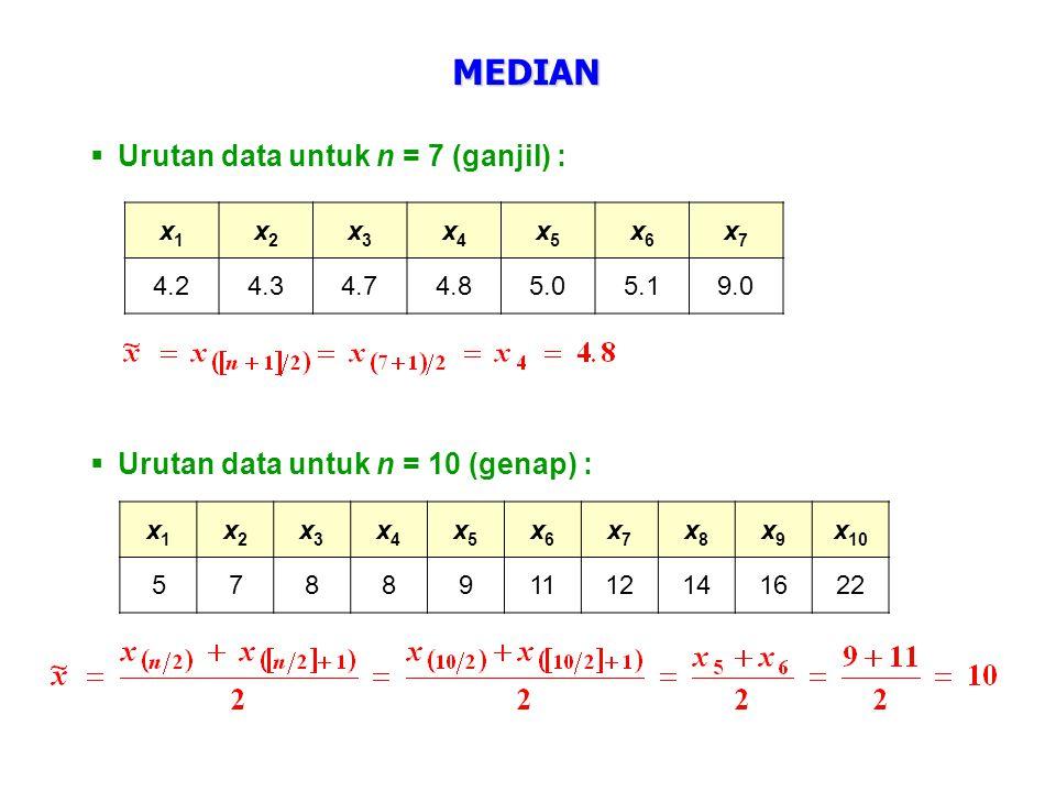 Sample median of grouped data : KelasBatas KelasFrekuensi (f) Frekuensi kumulatif 1184.5 – 190.522 2190.5 – 196.5810 3196.5 – 202.51121 4202.5 – 208.51637  Kelas Median 5208.5 – 214.5845 6214.5 – 220.5449 7220.5 – 226.5150 n = 50 Penentuan Kelas Median : Data ke-(n+1)/2 = data ke-25.5 (diantara 21 dan 37)  kelas 4.