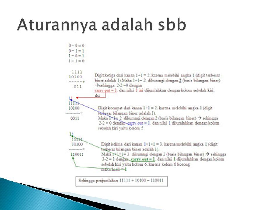  Ikuti langkah-langkah berikut ini : 1.Tuliskan bilangan biner dengan lengkap 2.