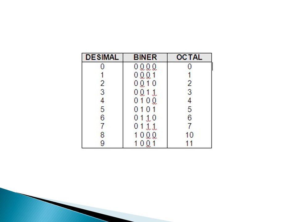  Konversi dilakukan dengan membagi delapan bilangan desimal hingga bilangan desimal habis dibagi dan sisanya dituliskan disebelah kanannya ( seperti konversi desimal ke biner ).