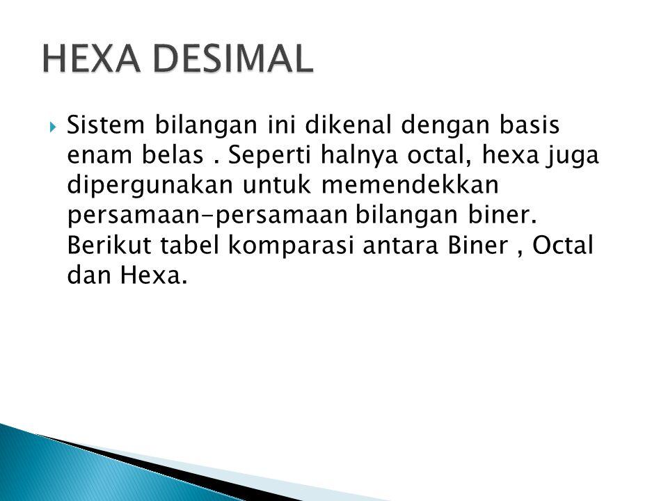 Sistem bilangan ini dikenal dengan basis enam belas. Seperti halnya octal, hexa juga dipergunakan untuk memendekkan persamaan-persamaan bilangan bin