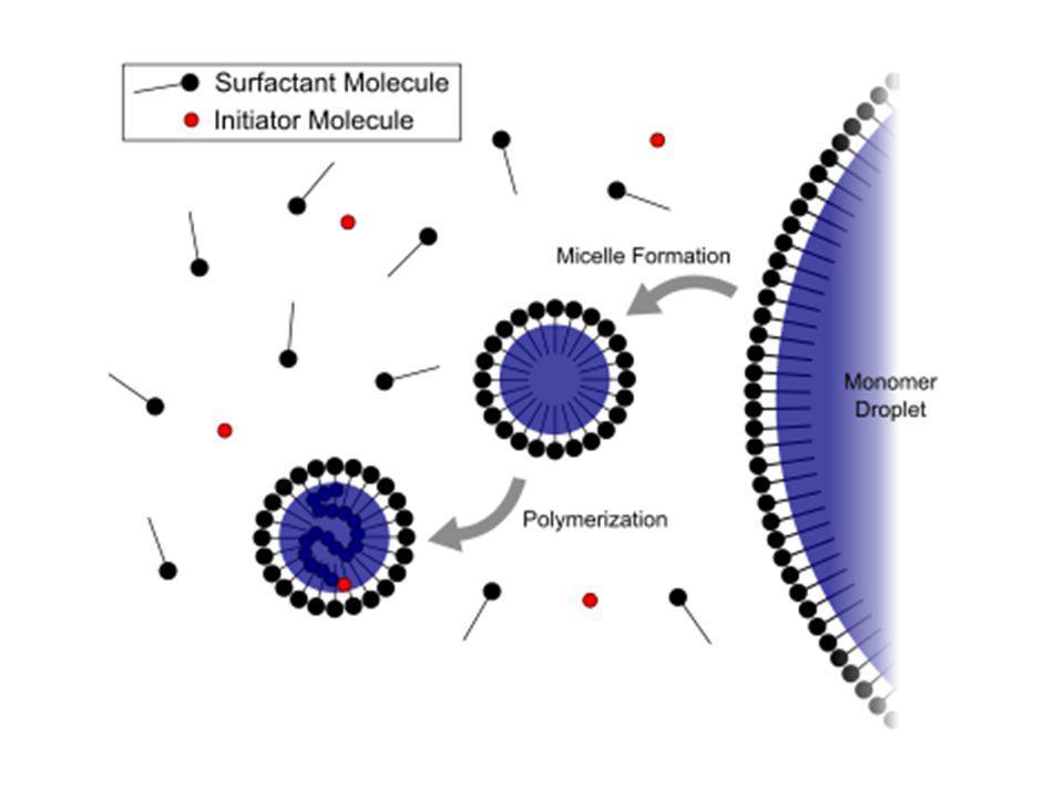 Alasan mengapa reaksi polimerisasi terjadi dalam micelle: (1)Dimensi micelle 50 – 100 Å sementara tetesan monomer > 1 μm (10,000 Å).