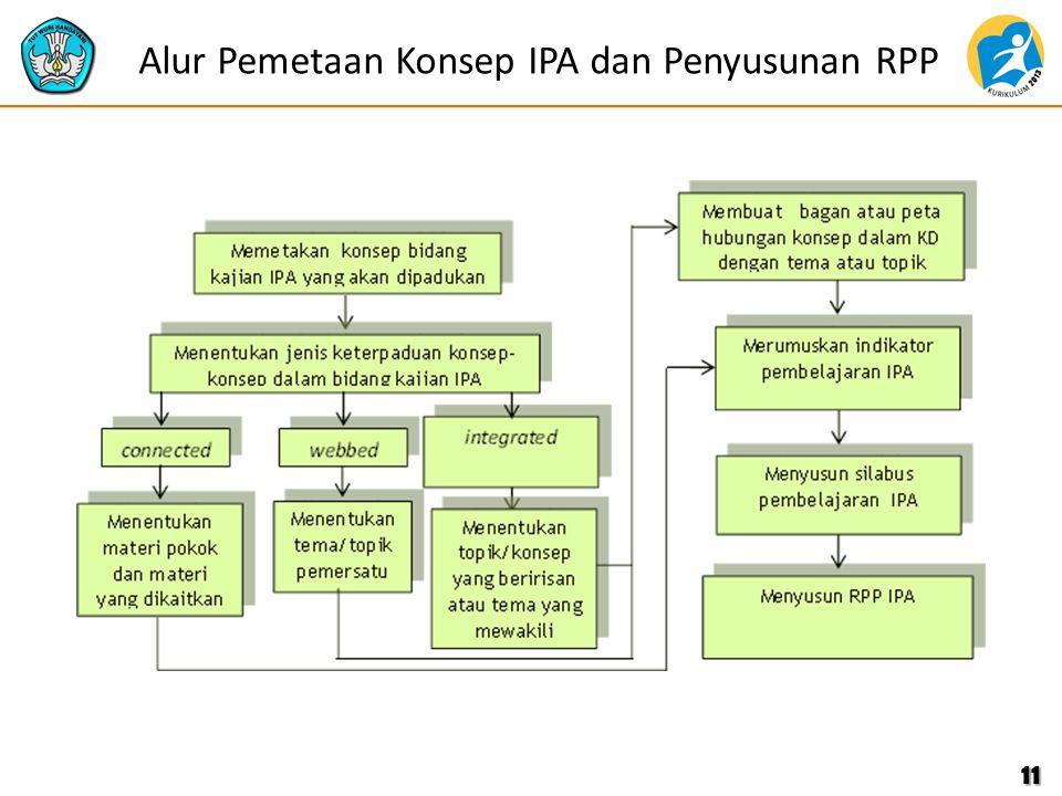 Alur Pemetaan Konsep IPA dan Penyusunan RPP 11