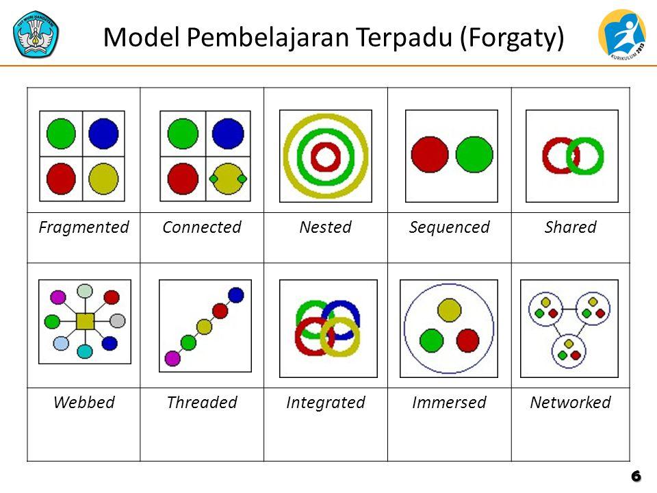 6 FragmentedConnectedNestedSequencedShared WebbedThreadedIntegratedImmersedNetworked Model Pembelajaran Terpadu (Forgaty)