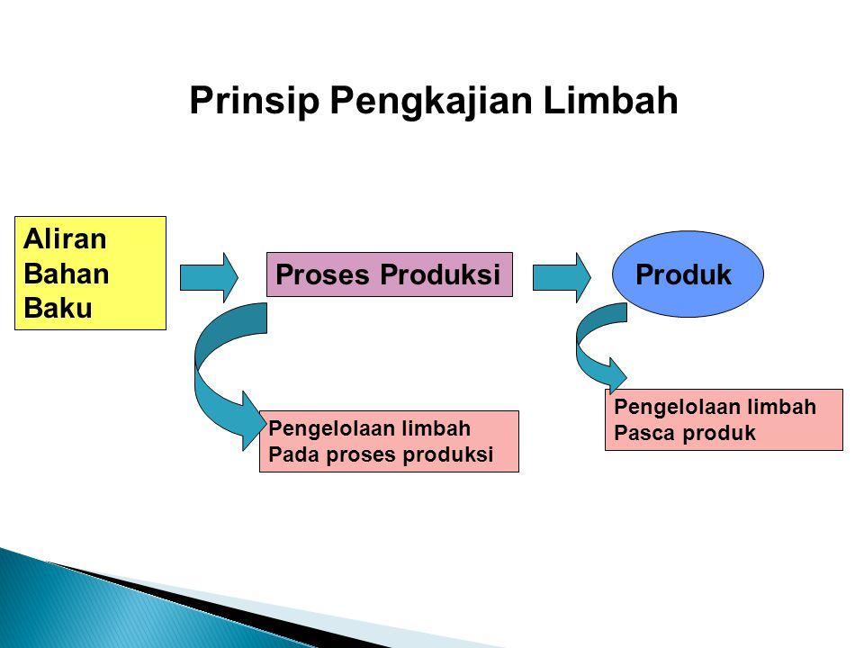 Prinsip Pengkajian Limbah Aliran Bahan Baku Proses Produksi Produk Pengelolaan limbah Pada proses produksi Pengelolaan limbah Pasca produk