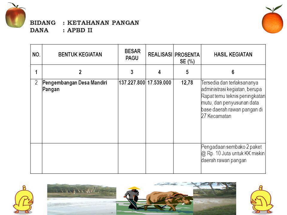 BIDANG: KETAHANAN PANGAN DANA: APBD II NO.BENTUK KEGIATAN BESAR PAGU REALISASI PROSENTA SE (%) HASIL KEGIATAN 123456 2 Pengembangan Desa Mandiri Pangan 137.227.80017.539.00012,78 Tersedia dan terlaksananya administrasi kegiatan, berupa Rapat temu teknis peningkatan mutu, dan penyusunan data base daerah rawan pangan di 27 Kecamatan Pengadaan sembako 2 paket @ Rp.