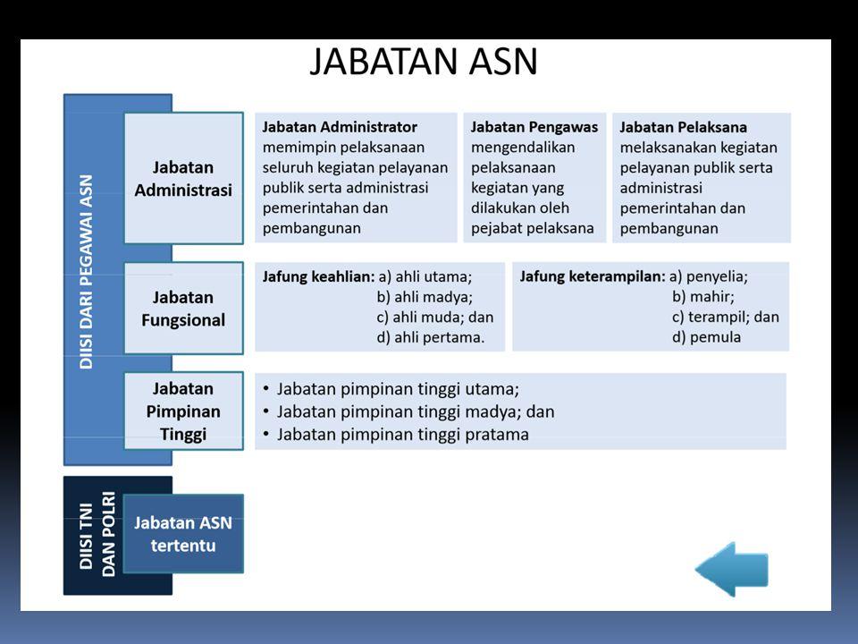 Pembinaan melalui jabatan fungsional PP NO.16 TAHUN 1994 TENTANG JABATAN FUNGSIONAL PNS ( PP NO.