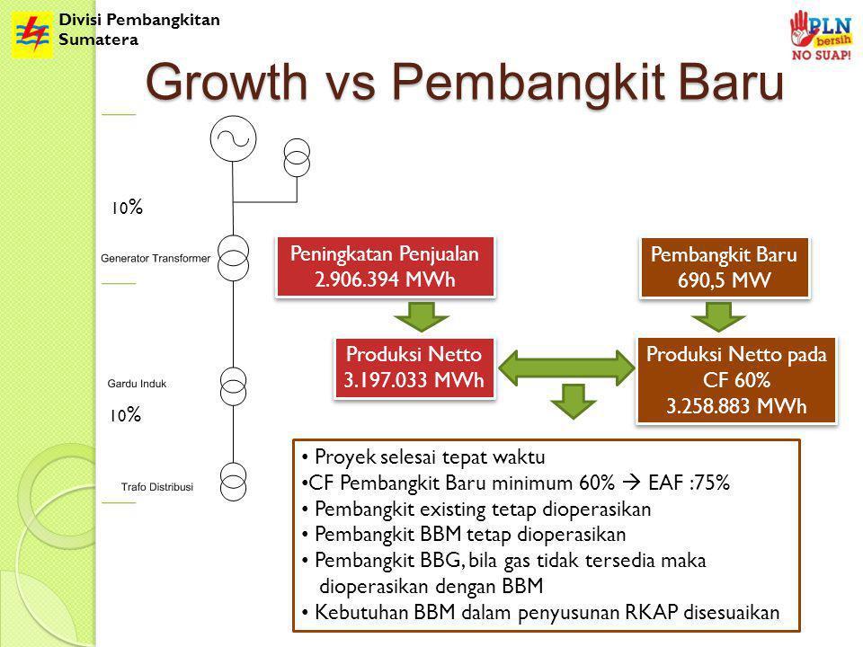 Divisi Pembangkitan Sumatera Growth vs Pembangkit Baru Produksi Netto 3.197.033 MWh Produksi Netto 3.197.033 MWh Pembangkit Baru 690,5 MW Pembangkit Baru 690,5 MW Produksi Netto pada CF 60% 3.258.883 MWh Produksi Netto pada CF 60% 3.258.883 MWh 10 % Peningkatan Penjualan 2.906.394 MWh Peningkatan Penjualan 2.906.394 MWh Proyek selesai tepat waktu CF Pembangkit Baru minimum 60%  EAF :75% Pembangkit existing tetap dioperasikan Pembangkit BBM tetap dioperasikan Pembangkit BBG, bila gas tidak tersedia maka dioperasikan dengan BBM Kebutuhan BBM dalam penyusunan RKAP disesuaikan