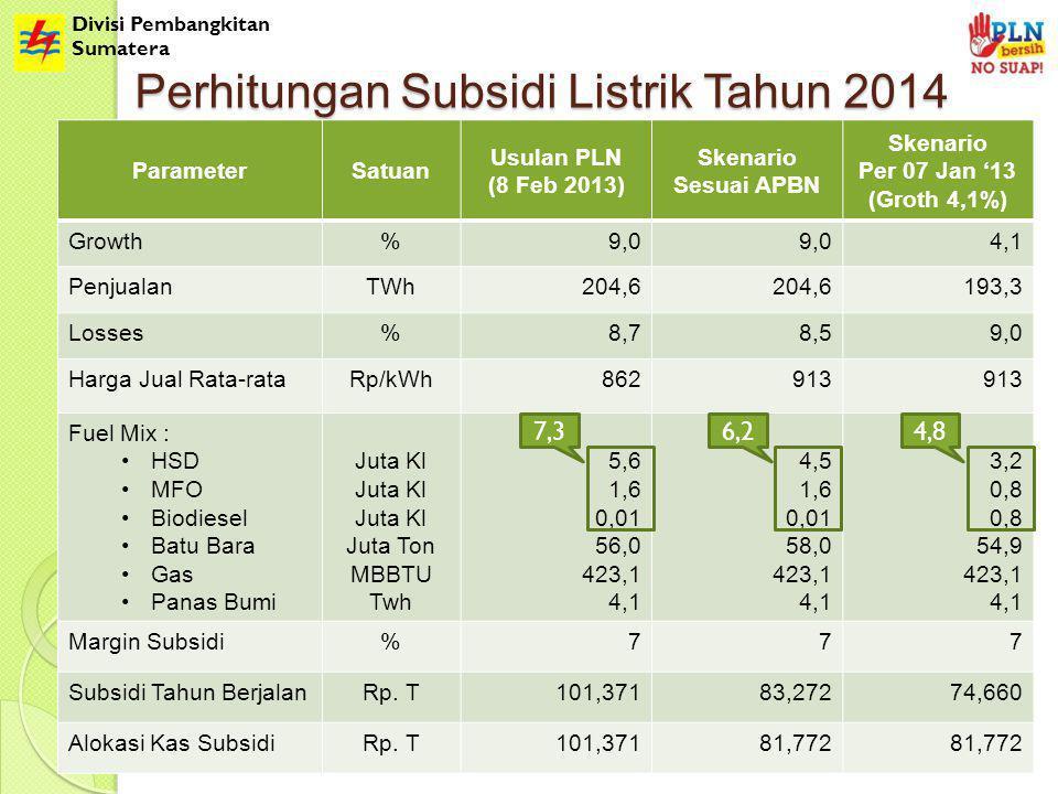 Divisi Pembangkitan Sumatera Perhitungan Subsidi Listrik Tahun 2014 ParameterSatuan Usulan PLN (8 Feb 2013) Skenario Sesuai APBN Skenario Per 07 Jan '13 (Groth 4,1%) Growth%9,0 4,1 PenjualanTWh204,6 193,3 Losses%8,78,59,0 Harga Jual Rata-rataRp/kWh862913 Fuel Mix : HSD MFO Biodiesel Batu Bara Gas Panas Bumi Juta Kl Juta Ton MBBTU Twh 5,6 1,6 0,01 56,0 423,1 4,1 4,5 1,6 0,01 58,0 423,1 4,1 3,2 0,8 54,9 423,1 4,1 Margin Subsidi%777 Subsidi Tahun BerjalanRp.