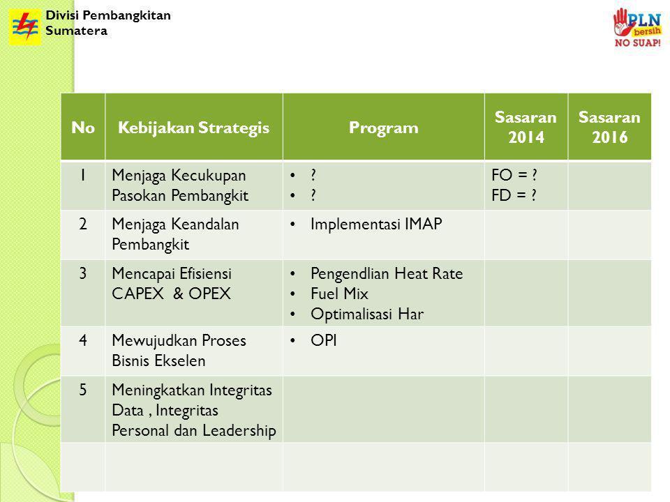 Divisi Pembangkitan Sumatera NoKebijakan StrategisProgram Sasaran 2014 Sasaran 2016 1Menjaga Kecukupan Pasokan Pembangkit ? FO = ? FD = ? 2Menjaga Kea
