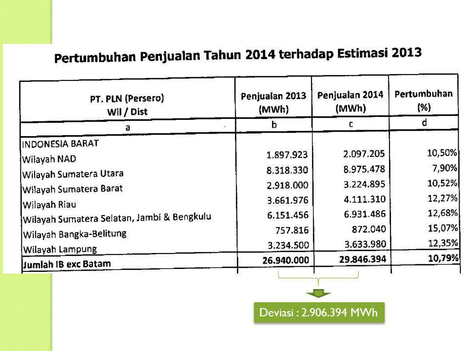 Deviasi : 2.906.394 MWh