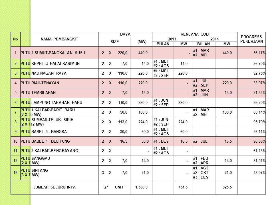 NoNAMA PEMBANGKIT DAYARENCANA COD PROGRESS PEKERJAAN SIZE (MW) 20132014 BULAN MWBULAN MW 1PLTU 2 SUMUT-PANGKALAN SUSU2X 220,0 440,0 - #1 : MAR #2 : MEI 440,086,17% 2PLTU KEPRI-TJ BALAI KARIMUN2X 7,0 14,0 #1 : MEI #2 : AGS 14,0 96,70% 3PLTU NAD-NAGAN RAYA2X 110,0 220,0 #1 : MEI #2 : SEP 220,0 92,75% 4PLTU RIAU-TENAYAN2X 110,0 220,0 - #1 : JUL #2 : SEP 220,033,97% 5PLTU TEMBILAHAN2X 7,0 14,0 - #1 : MAR #2 : JUN 14,021,34% 6PLTU LAMPUNG-TARAHAN BARU2X 110,0 220,0 #1 : JUN #2 : SEP 220,0 99,20% 7 PLTU 1 KALBAR-PARIT BARU (2 X 50 MW) 2X 50,0 100,0 - #1 : MAR #2 : MEI 100,068,14% 8 PLTU SUMBAR-TELUK SIRIH (2 X 112 MW) 2X 112,0 224,0 #1 : JUN #2 : SEP 224,0 95,79% 9PLTU BABEL 3 - BANGKA2X 30,0 60,0 #1 : MEI #2 : AGS 60,0 98,11% 10PLTU BABEL 4 - BELITUNG2X 16,5 33,0 #1 : DES 16,5 #2 : JUL 16,590,36% 11PLTU 2 KALBAR-BENGKAYANG2X - #1 : MEI #2 : AGS - 61,13% 12 PLTU SANGGAU (2 X 7 MW) 2X 7,0 14,0 - #1 : FEB #2 : APR 14,081,51% 13 PLTU SINTANG (3 X 7 MW) 3X 7,0 21,0 - #1 : AGS #2 : OKT #3 : DES 21,048,07% JUMLAH SELURUHNYA27 UNIT 1.580,0 754,5 825,5