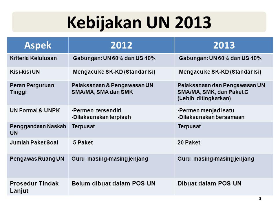 Aspek20122013 Satuan pendidikan penyelenggara UN Minimal 20 peserta didik atau terakreditasi A/B dan persyara- tan lain yg ditentukan Minimal 20 peserta didik, terakre- ditasi dan persyaratan lain yang ditentukan (kec.