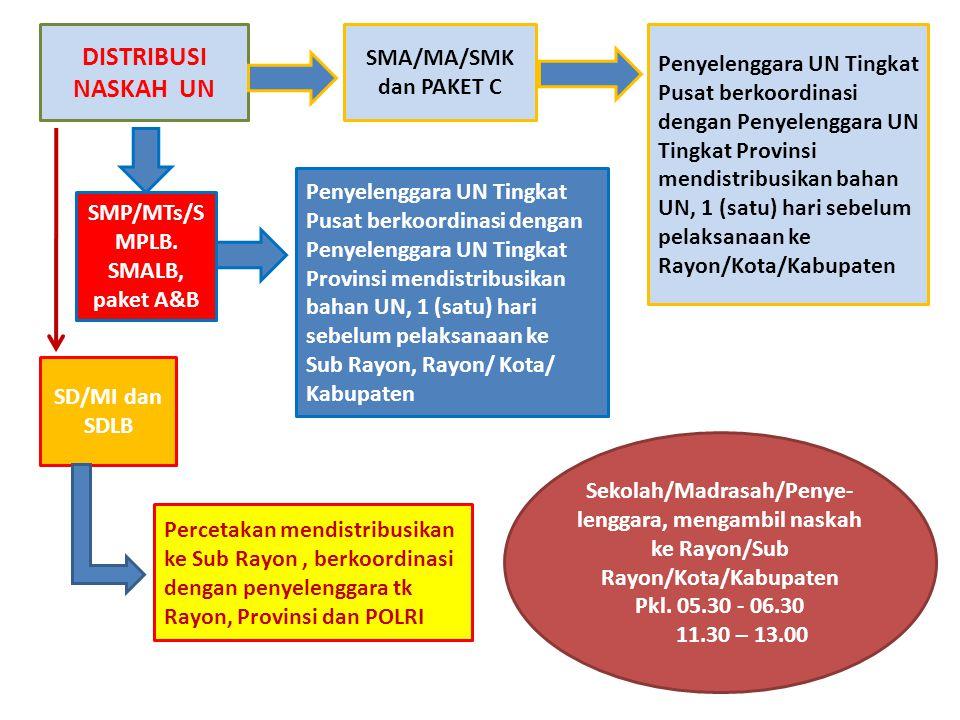 DISTRIBUSI NASKAH UN SMA/MA/SMK dan PAKET C Penyelenggara UN Tingkat Pusat berkoordinasi dengan Penyelenggara UN Tingkat Provinsi mendistribusikan bahan UN, 1 (satu) hari sebelum pelaksanaan ke Rayon/Kota/Kabupaten SMP/MTs/S MPLB.