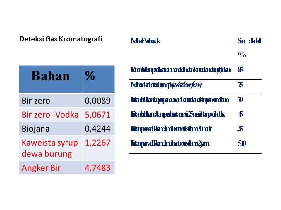 Deteksi Gas Kromatografi Bahan % Bir zero0,0089 Bir zero- Vodka5,0671 Biojana0,4244 Kaweista syrup dewa burung 1,2267 Angker Bir4,7483