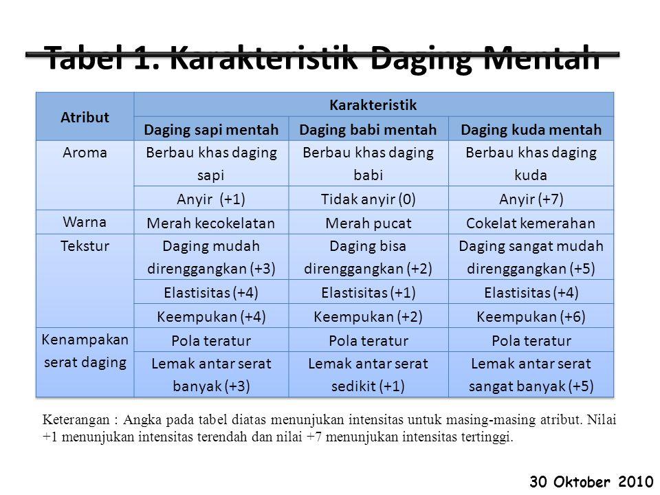 Tabel 1. Karakteristik Daging Mentah Keterangan : Angka pada tabel diatas menunjukan intensitas untuk masing-masing atribut. Nilai +1 menunjukan inten