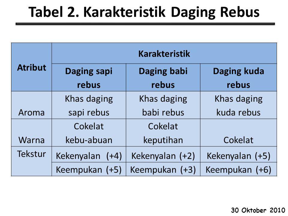 Tabel 2. Karakteristik Daging Rebus Atribut Karakteristik Daging sapi rebus Daging babi rebus Daging kuda rebus Aroma Khas daging sapi rebus Khas dagi