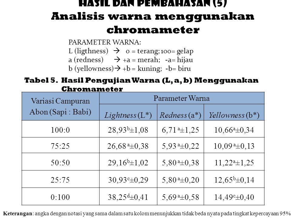 Tabel 5. Hasil Pengujian Warna (L, a, b) Menggunakan Chromameter Keterangan: angka dengan notasi yang sama dalam satu kolom menunjukkan tidak beda nya