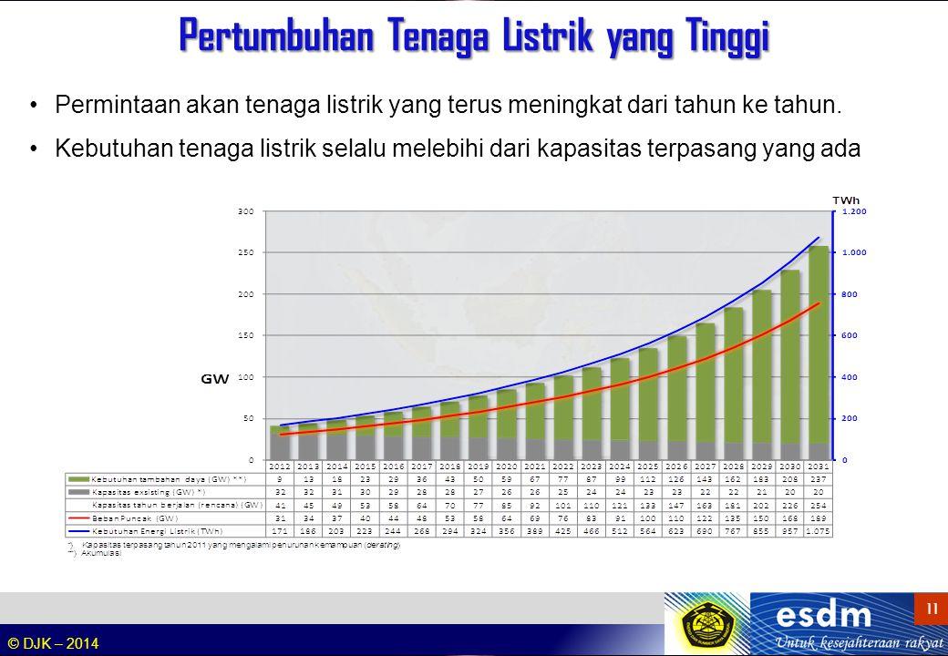 © DJK – 2014 11 Permintaan akan tenaga listrik yang terus meningkat dari tahun ke tahun. Kebutuhan tenaga listrik selalu melebihi dari kapasitas terpa