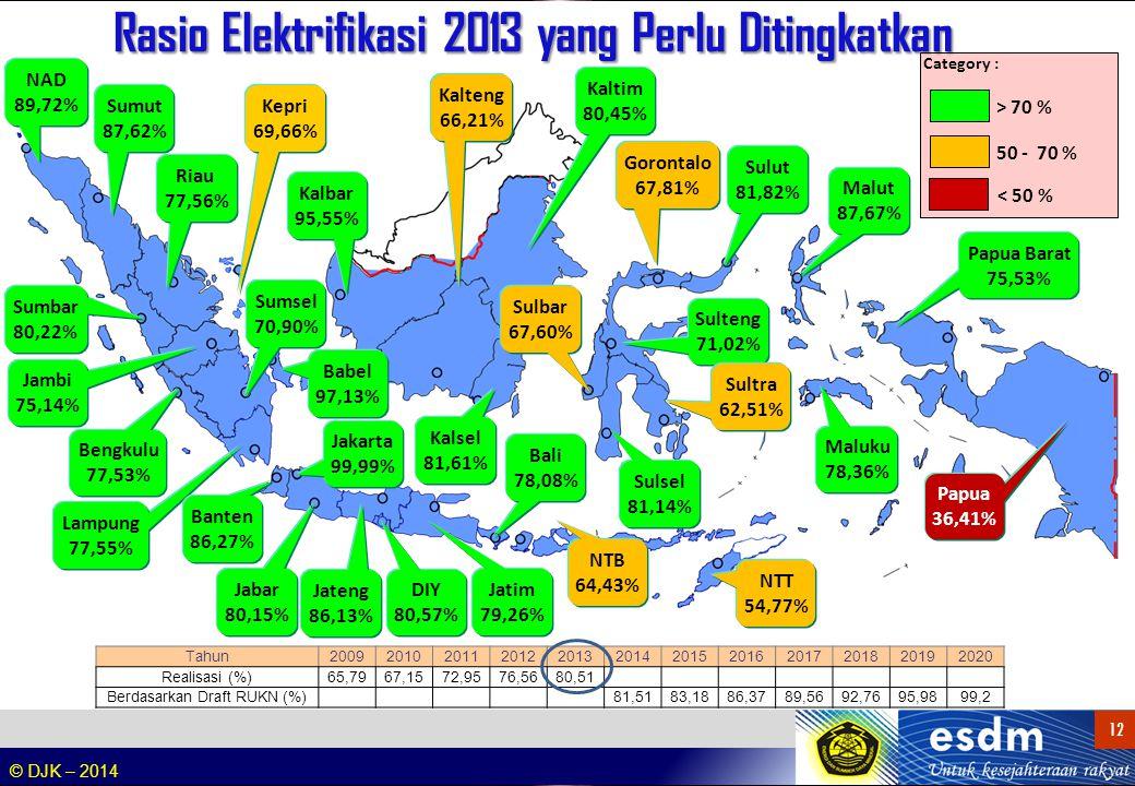 © DJK – 2014 12 NAD 89,72% Sumut 87,62% Sumbar 80,22% Riau 77,56% Sumsel 70,90% Bengkulu 77,53% Babel 97,13% Lampung 77,55% Jakarta 99,99% Banten 86,2