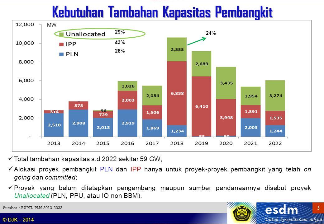 © DJK – 2014 5 5 Kebutuhan Tambahan Kapasitas Pembangkit Sumber : RUPTL PLN 2013-2022 Total tambahan kapasitas s.d 2022 sekitar 59 GW; Alokasi proyek
