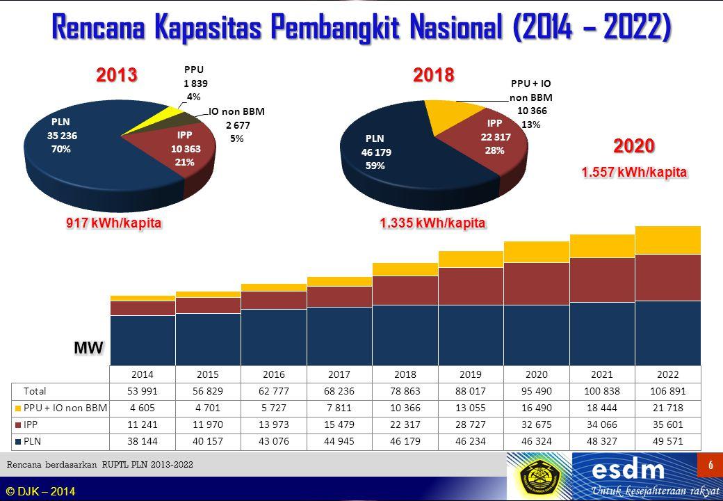 © DJK – 2014 6 6 Rencana Kapasitas Pembangkit Nasional (2014 – 2022) Rencana berdasarkan RUPTL PLN 2013-2022 20182013 2020