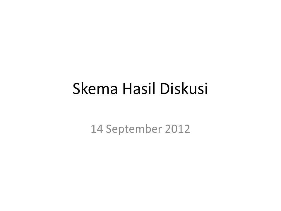 Skema Hasil Diskusi 14 September 2012