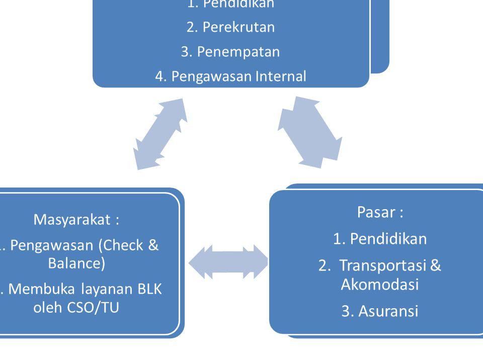 Posisi Private Sektor Negara : 1. Pendidikan 2. Perekrutan 3.