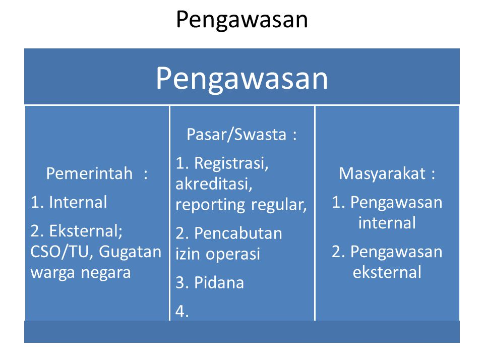 Pengawasan Pemerintah : 1. Internal 2. Eksternal; CSO/TU, Gugatan warga negara Pasar/Swasta : 1.