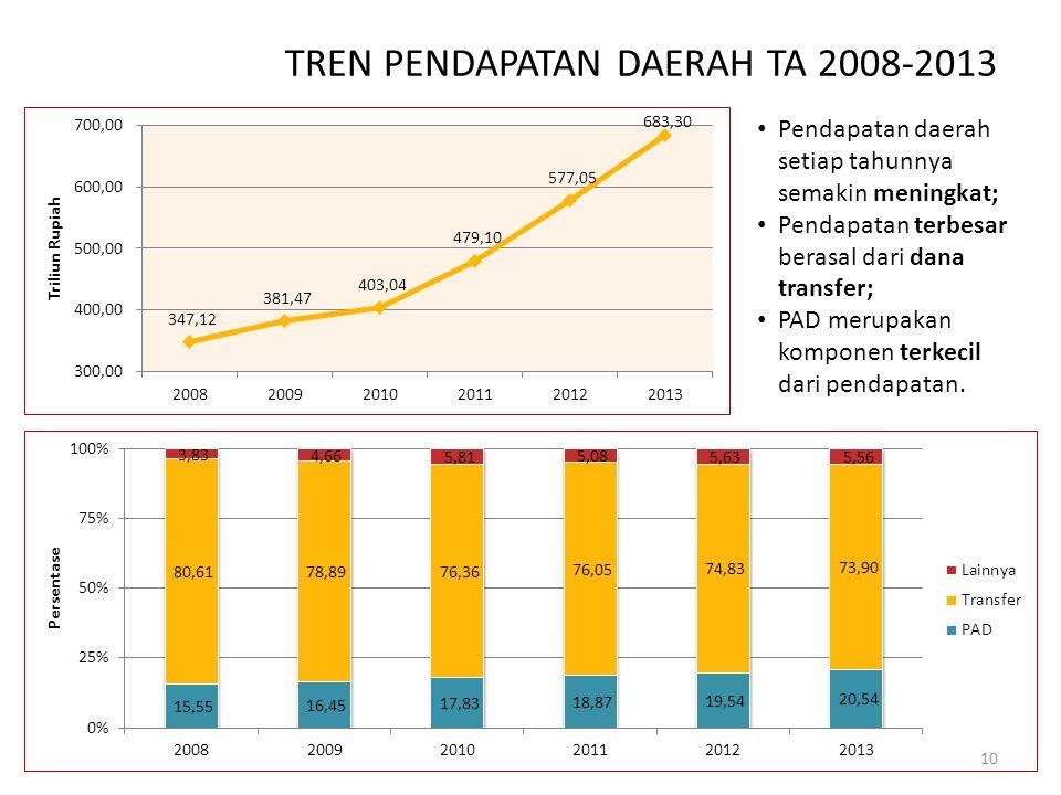 TREN PENDAPATAN DAERAH TA 2008-2013 Pendapatan daerah setiap tahunnya semakin meningkat; Pendapatan terbesar berasal dari dana transfer; PAD merupakan