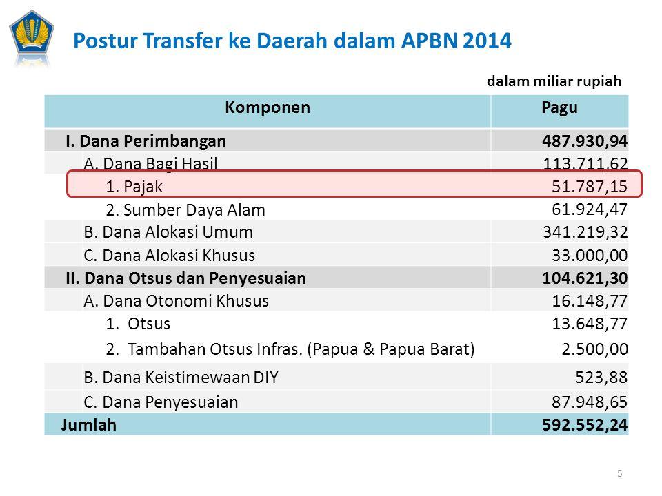 dalam miliar rupiah KomponenPagu I.Dana Bagi Hasil 113.711,62 A.