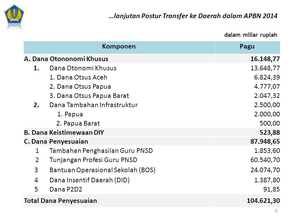dalam miliar rupiah KomponenPagu A. Dana Otononomi Khusus 16.148,77 1.Dana Otonomi Khusus 13.648,77 1. Dana Otsus Aceh 6.824,39 2. Dana Otsus Papua 4.