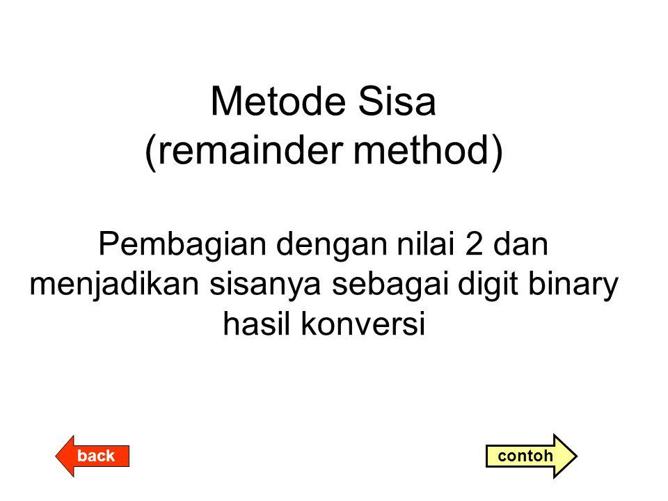 Metode Sisa (remainder method) Pembagian dengan nilai 2 dan menjadikan sisanya sebagai digit binary hasil konversi back contoh