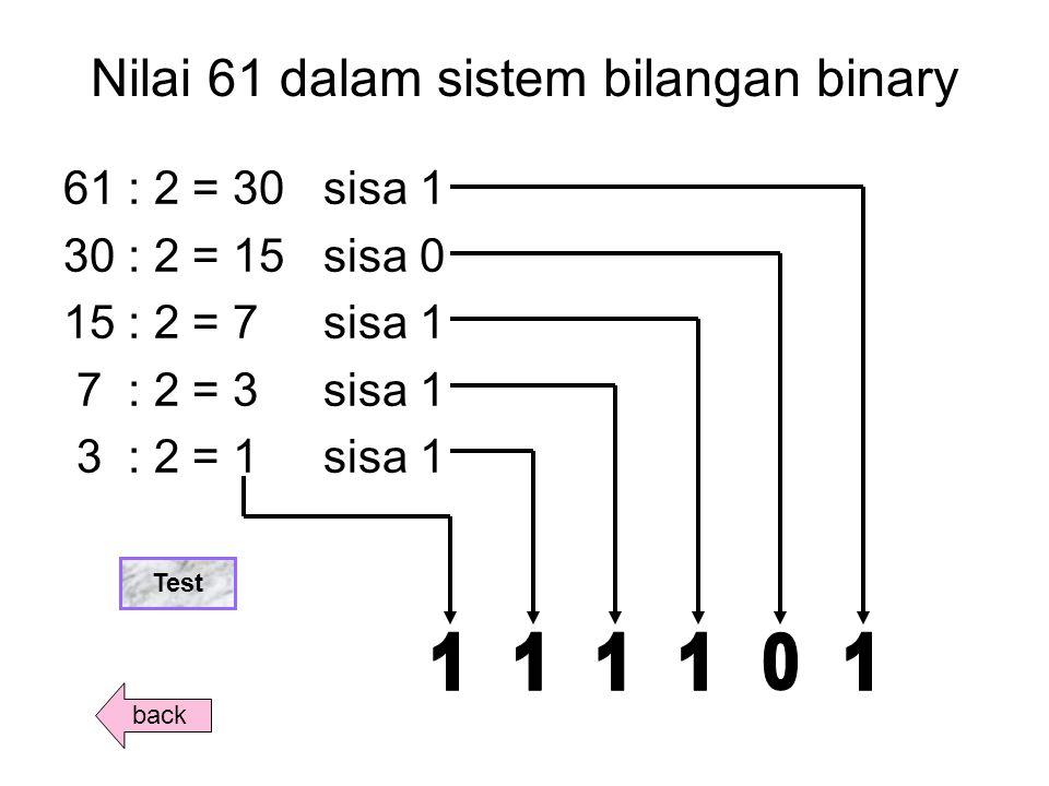 Nilai 61 dalam sistem bilangan binary 61 : 2 = 30 sisa 1 30 : 2 = 15 sisa 0 15 : 2 = 7 sisa 1 7 : 2 = 3 sisa 1 3 : 2 = 1 sisa 1 back Test