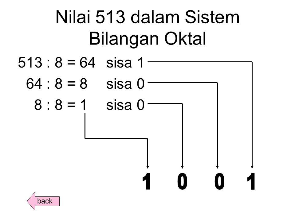 Nilai 513 dalam Sistem Bilangan Oktal 513 : 8 = 64sisa 1 64 : 8 = 8sisa 0 8 : 8 = 1sisa 0 back
