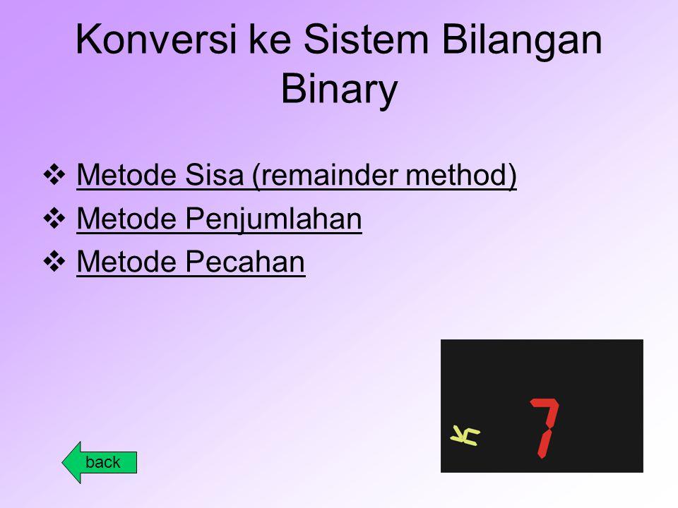 Konversi ke Sistem Bilangan Binary  Metode Sisa (remainder method)Metode Sisa (remainder method)  Metode PenjumlahanMetode Penjumlahan  Metode PecahanMetode Pecahan back