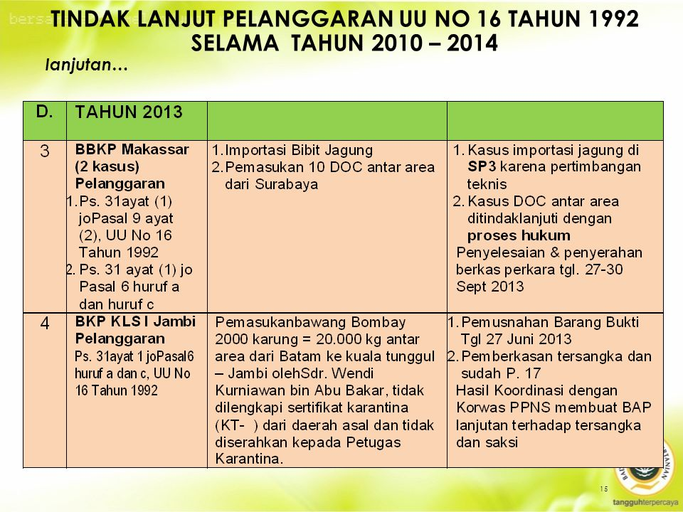 15 TINDAK LANJUT PELANGGARAN UU NO 16 TAHUN 1992 SELAMA TAHUN 2010 – 2014 lanjutan…