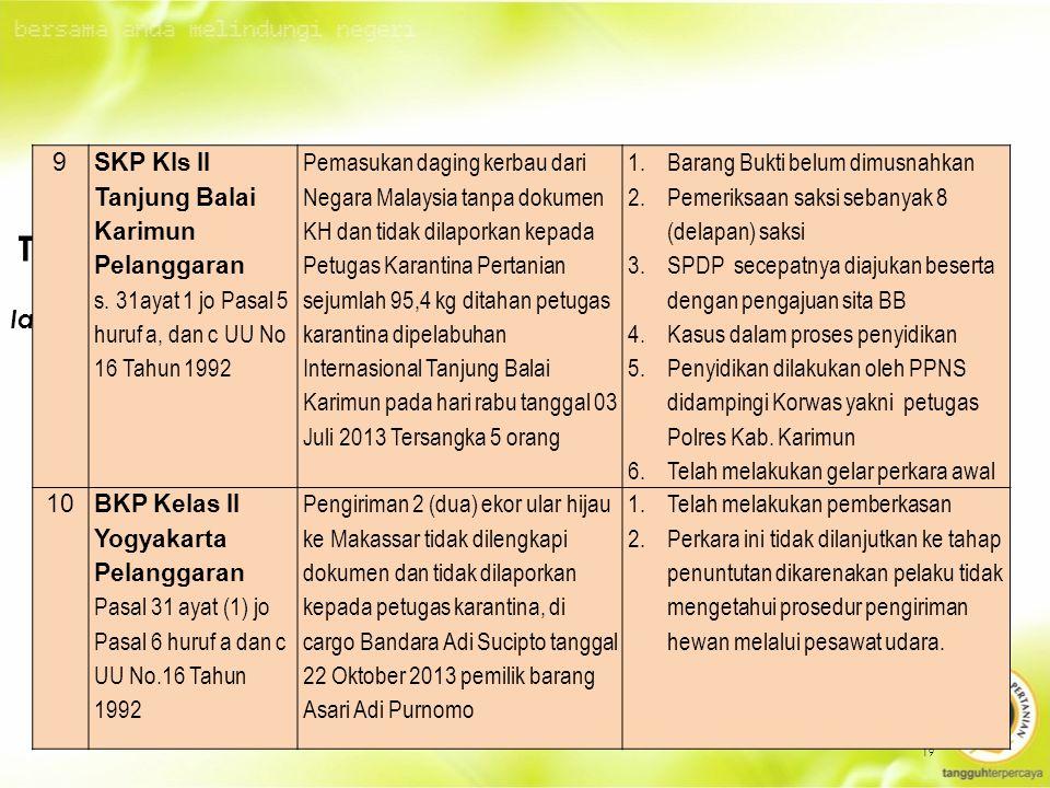 19 TINDAK LANJUT PELANGGARAN UU NO 16 TAHUN 1992 SELAMA TAHUN 2010 – 2014 lanjutan… 9 SKP Kls II Tanjung Balai Karimun Pelanggaran s.