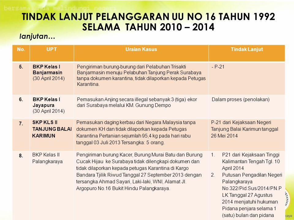 23 TINDAK LANJUT PELANGGARAN UU NO 16 TAHUN 1992 SELAMA TAHUN 2010 – 2014 lanjutan… No.UPTUraian KasusTindak Lanjut 5.BKP Kelas I Banjarmasin (30 April 2014) Pengiriman burung-burung dari Pelabuhan Trisakti Banjarmasin menuju Pelabuhan Tanjung Perak Surabaya tanpa dokumen karantina, tidak dilaporkan kepada Petugas Karantina.