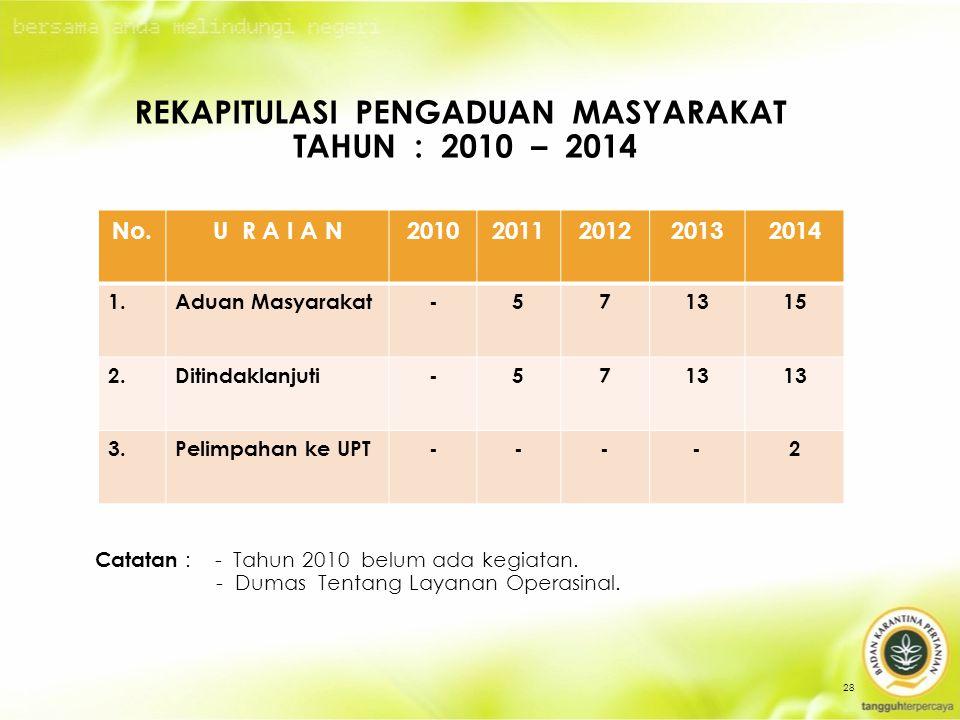 No.U R A I A N20102011201220132014 1.Aduan Masyarakat-57131515 2.Ditindaklanjuti-5713 3.Pelimpahan ke UPT----2 28 REKAPITULASI PENGADUAN MASYARAKAT TAHUN : 2010 – 2014 Catatan : - Tahun 2010 belum ada kegiatan.