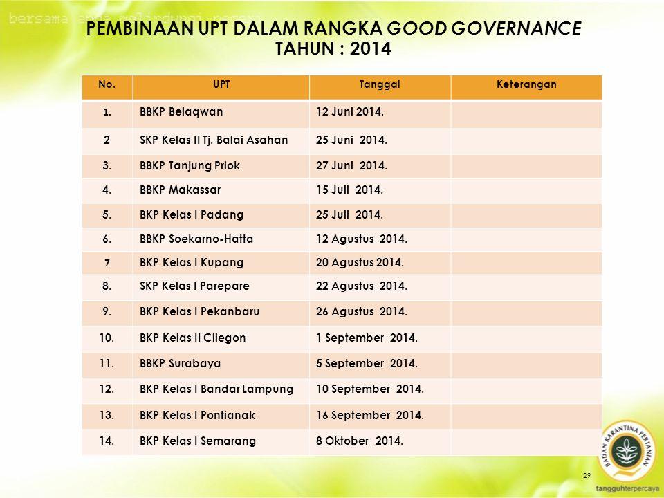 29 PEMBINAAN UPT DALAM RANGKA GOOD GOVERNANCE TAHUN : 2014 No.UPTTanggalKeterangan 1.