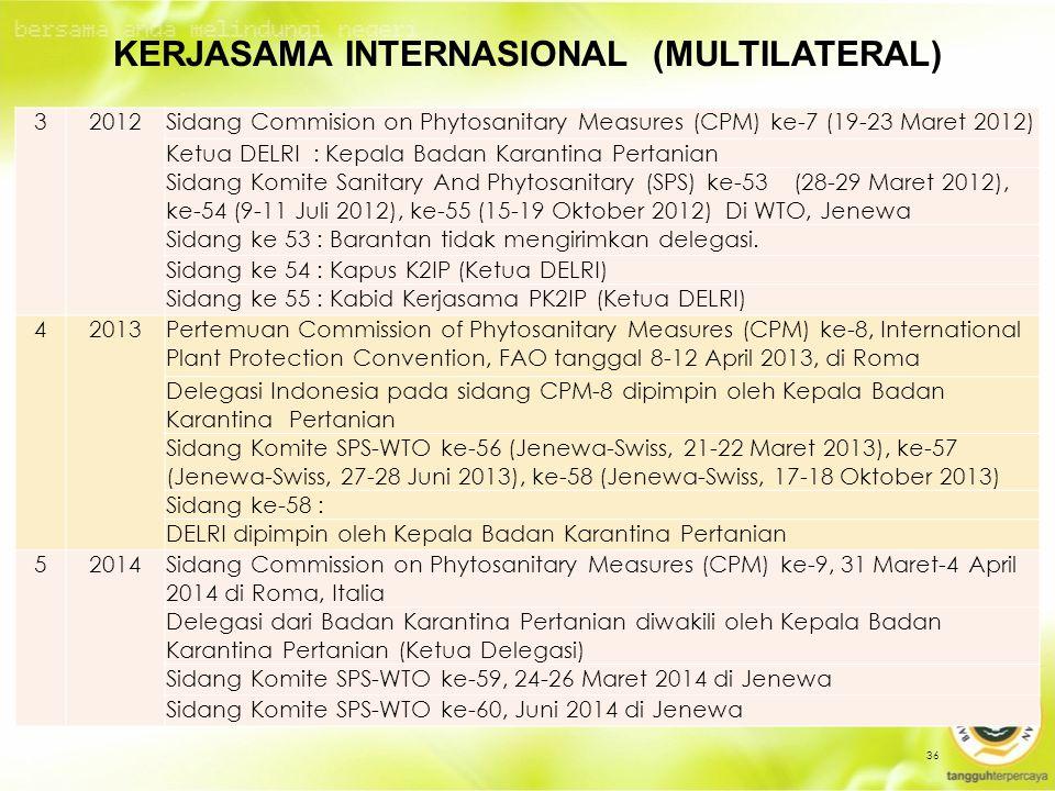 36 KERJASAMA INTERNASIONAL (MULTILATERAL) 32012Sidang Commision on Phytosanitary Measures (CPM) ke-7 (19-23 Maret 2012) Ketua DELRI : Kepala Badan Karantina Pertanian Sidang Komite Sanitary And Phytosanitary (SPS) ke-53 (28-29 Maret 2012), ke-54 (9-11 Juli 2012), ke-55 (15-19 Oktober 2012) Di WTO, Jenewa Sidang ke 53 : Barantan tidak mengirimkan delegasi.