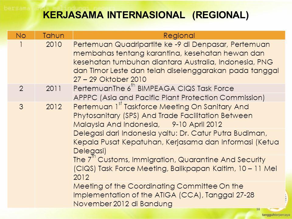 38 KERJASAMA INTERNASIONAL (REGIONAL) NoTahunRegional 12010 Pertemuan Quadripartite ke -9 di Denpasar, Pertemuan membahas tentang karantina, kesehatan hewan dan kesehatan tumbuhan diantara Australia, Indonesia, PNG dan Timor Leste dan telah diselenggarakan pada tanggal 27 – 29 Oktober 2010 22011PertemuanThe 6 th BIMPEAGA CIQS Task Force APPPC (Asia and Pacific Plant Protection Commission) 32012Pertemuan 1 st Taskforce Meeting On Sanitary And Phytosanitary (SPS) And Trade Facilitation Between Malaysia And Indonesia, 9-10 April 2012 Delegasi dari Indonesia yaitu: Dr.