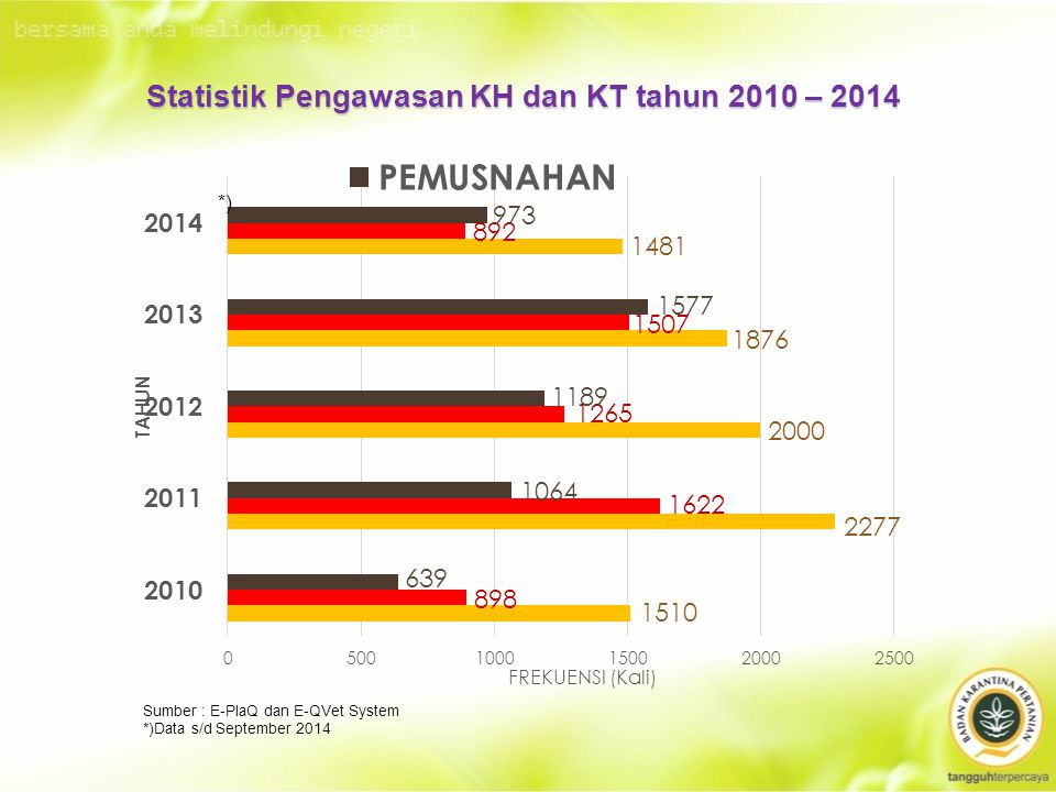 Statistik Pengawasan KH dan KT tahun 2010 – 2014 *) Sumber : E-PlaQ dan E-QVet System *)Data s/d September 2014