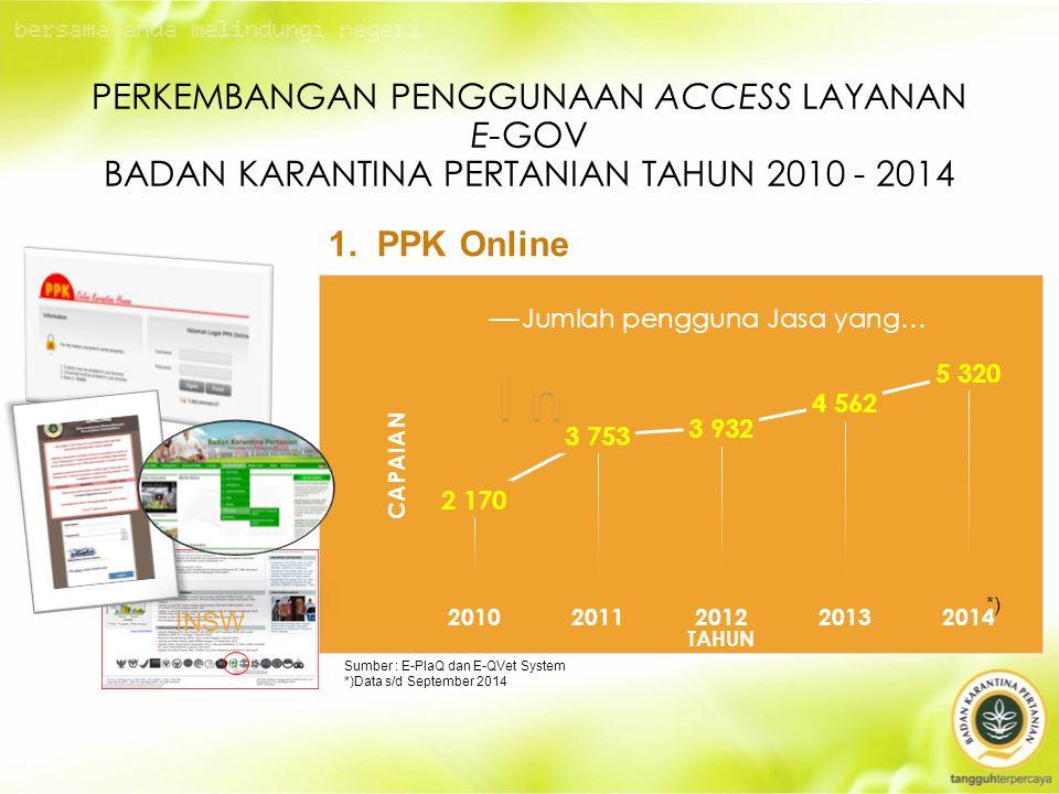 PERKEMBANGAN PENGGUNAAN ACCESS LAYANAN E-GOV BADAN KARANTINA PERTANIAN TAHUN 2010 - 2014 1.