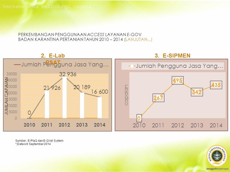 PERKEMBANGAN PENGGUNAAN ACCESS LAYANAN E-GOV BADAN KARANTINA PERTANIAN TAHUN 2010 – 2014 (LANJUTAN...) 2.