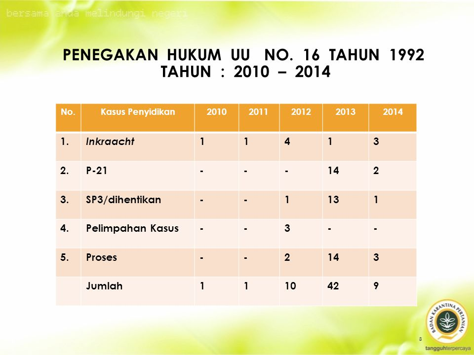 No.Kasus Penyidikan20102011201220132014 1.