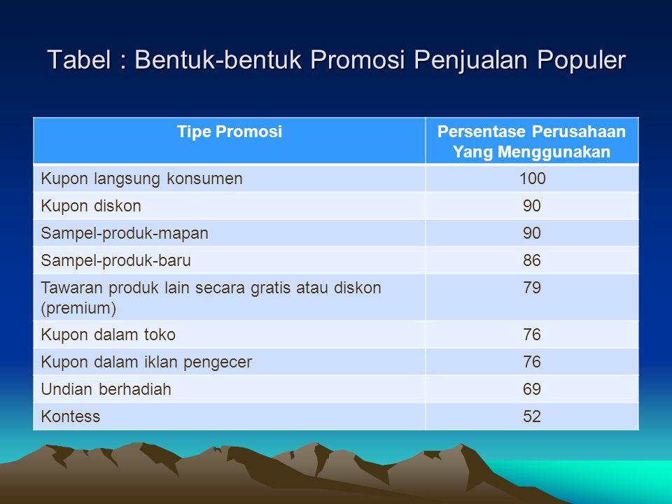 Tabel : Bentuk-bentuk Promosi Penjualan Populer Tipe PromosiPersentase Perusahaan Yang Menggunakan Kupon langsung konsumen100 Kupon diskon90 Sampel-pr